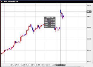2012年12月16日総選挙後のドル円為替相場。東京市場は窓を開けて始まる。