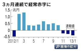 経常収支の推移、2012年1月~2013年1月。日経新聞から引用。