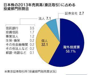 日本株の2013年売買高(委託取引)に占める投資部門別割合